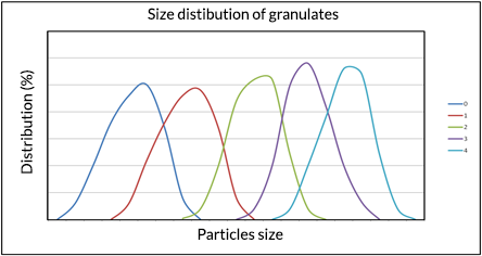 Aller Aqua graph of size distribution in granulates for fry
