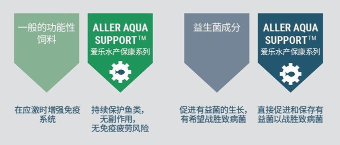 Aller Aqua Support compared to standard products