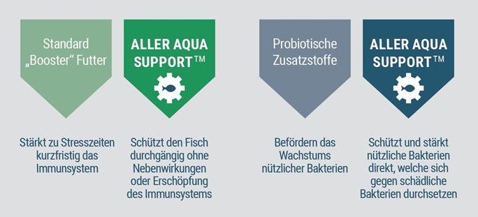 Aller Aqua Support compared to standard product